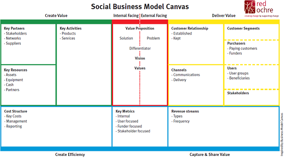 Nonprofit social enterprise business plan wood promptly nonprofit social enterprise business plan accmission Gallery