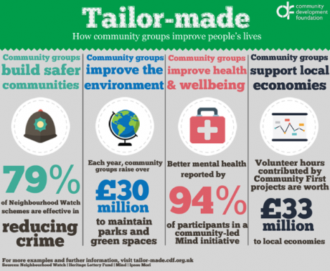 Tailor-made.cdf.org.uk