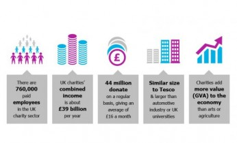 nfpSynergy-charity-facts-infographic 3