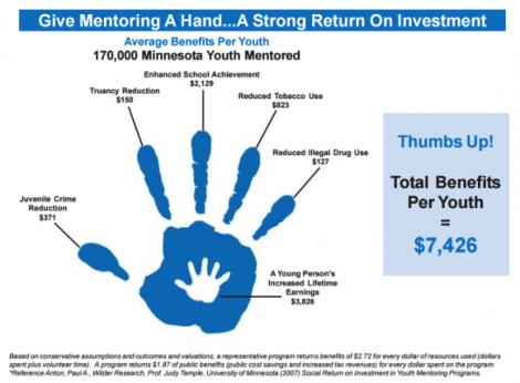 Minnesota Mentoring Partnership_infographic