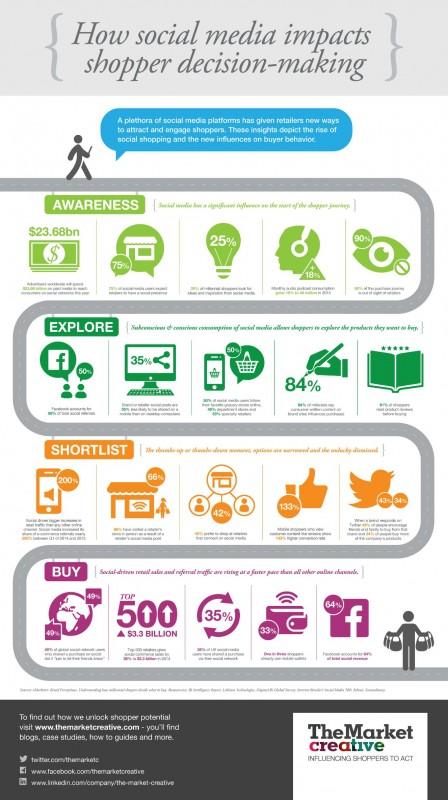 Social-Media-Impact-Infographic-fv