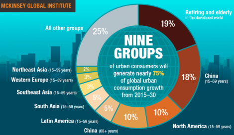 Demographic groups driving global growth 2015-30