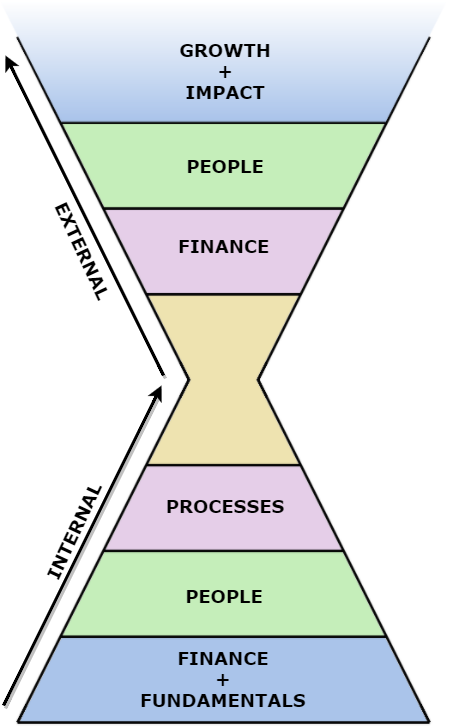 The Impact Growth Model looks at internal and external aspects of an enterprise so that concern for people and the environment supports a business to grow financially and in the number of lives it touches