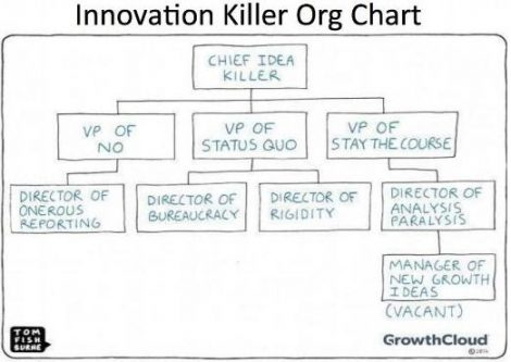 Innovation Killer Organisatinoal Chart Chart
